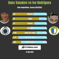Hans Vanaken vs Ivo Rodrigues h2h player stats