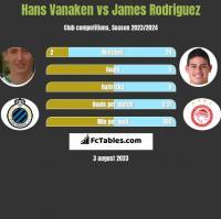 Hans Vanaken vs James Rodriguez h2h player stats