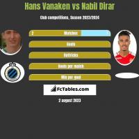 Hans Vanaken vs Nabil Dirar h2h player stats