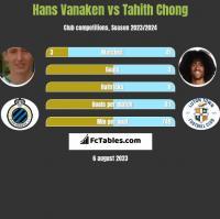 Hans Vanaken vs Tahith Chong h2h player stats