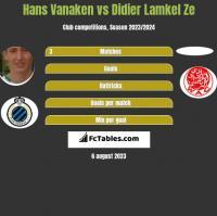 Hans Vanaken vs Didier Lamkel Ze h2h player stats