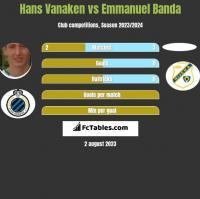 Hans Vanaken vs Emmanuel Banda h2h player stats
