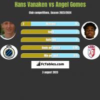 Hans Vanaken vs Angel Gomes h2h player stats