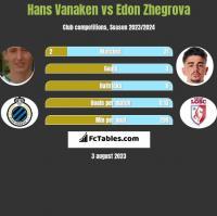 Hans Vanaken vs Edon Zhegrova h2h player stats