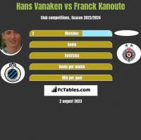 Hans Vanaken vs Franck Kanoute h2h player stats