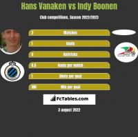 Hans Vanaken vs Indy Boonen h2h player stats