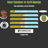 Hans Vanaken vs Cyril Ngonge h2h player stats