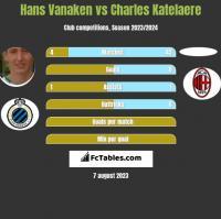 Hans Vanaken vs Charles Katelaere h2h player stats