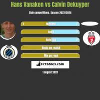 Hans Vanaken vs Calvin Dekuyper h2h player stats