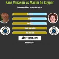 Hans Vanaken vs Maxim De Cuyper h2h player stats
