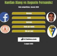 Hantian Xiang vs Augusto Fernandez h2h player stats