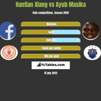 Hantian Xiang vs Ayub Masika h2h player stats