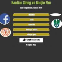 Hantian Xiang vs Baojie Zhu h2h player stats