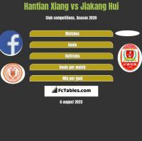 Hantian Xiang vs Jiakang Hui h2h player stats