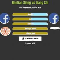 Hantian Xiang vs Liang Shi h2h player stats