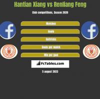Hantian Xiang vs Renliang Feng h2h player stats