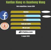 Hantian Xiang vs Xuanhong Wang h2h player stats