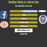Hantian Xiang vs Jiarun Gao h2h player stats