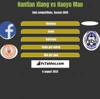 Hantian Xiang vs Haoyu Mao h2h player stats