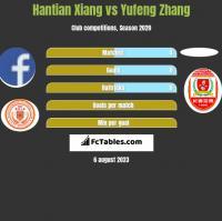 Hantian Xiang vs Yufeng Zhang h2h player stats