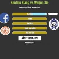 Hantian Xiang vs Weijun Xie h2h player stats