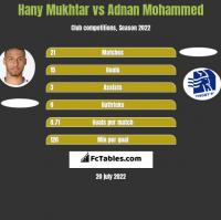 Hany Mukhtar vs Adnan Mohammed h2h player stats