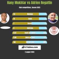 Hany Mukhtar vs Adrien Regattin h2h player stats