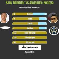 Hany Mukhtar vs Alejandro Bedoya h2h player stats