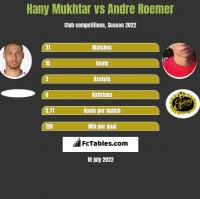 Hany Mukhtar vs Andre Roemer h2h player stats