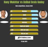 Hany Mukhtar vs Anibal Cesis Godoy h2h player stats