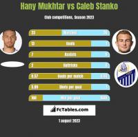 Hany Mukhtar vs Caleb Stanko h2h player stats