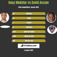 Hany Mukhtar vs David Accam h2h player stats