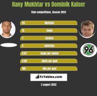 Hany Mukhtar vs Dominik Kaiser h2h player stats