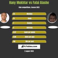 Hany Mukhtar vs Fatai Alashe h2h player stats