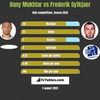 Hany Mukhtar vs Frederik Gytkjaer h2h player stats