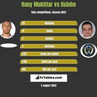 Hany Mukhtar vs Ilsinho h2h player stats