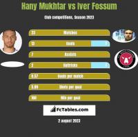 Hany Mukhtar vs Iver Fossum h2h player stats