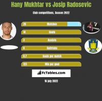 Hany Mukhtar vs Josip Radosevic h2h player stats