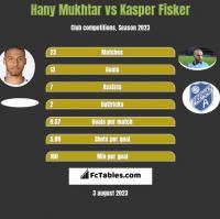Hany Mukhtar vs Kasper Fisker h2h player stats