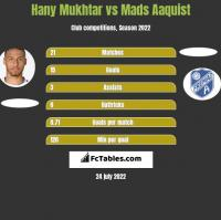 Hany Mukhtar vs Mads Aaquist h2h player stats