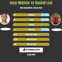 Hany Mukhtar vs Randall Leal h2h player stats
