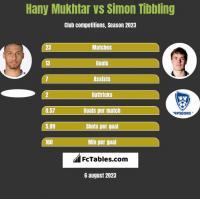 Hany Mukhtar vs Simon Tibbling h2h player stats