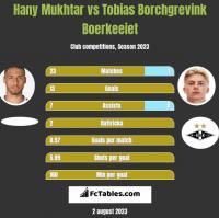 Hany Mukhtar vs Tobias Borchgrevink Boerkeeiet h2h player stats