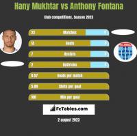Hany Mukhtar vs Anthony Fontana h2h player stats