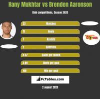 Hany Mukhtar vs Brenden Aaronson h2h player stats