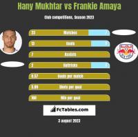 Hany Mukhtar vs Frankie Amaya h2h player stats