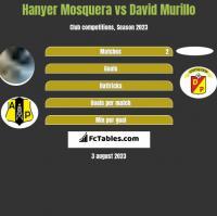 Hanyer Mosquera vs David Murillo h2h player stats