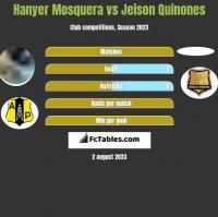 Hanyer Mosquera vs Jeison Quinones h2h player stats