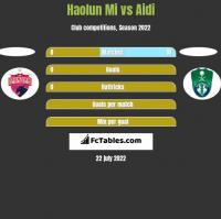 Haolun Mi vs Aidi h2h player stats