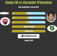 Haolun Mi vs Alexander N'Doumbou h2h player stats